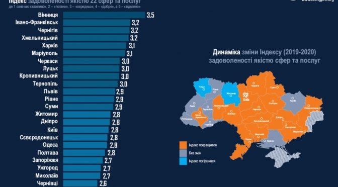 Черкаси посіли 7 місце в рейтингу комфортності українських міст