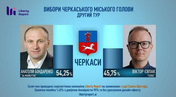 Анатолій Бондаренко переміг у другому турі виборів мера Черкас – екзіт-пол Шустера