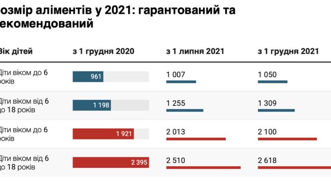 З 1 липня в Україні збільшується мінімальний розмір аліментів на дитину